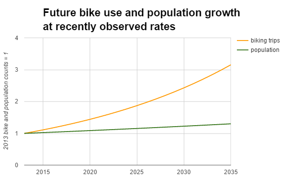 bike use future trend 569