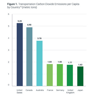 The U.S. transportation sector produces about 28 percent of domestic GHG emissions and 4 percent of total global emissions. Here's how we compare to other nations right now. Graph: Frontier Group