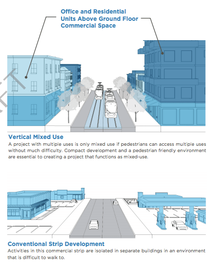 Kansas City's new transit-oriented development plan calls for some common sense changes, like supporting multi-story mixed-use buildings. Image: Kansas City