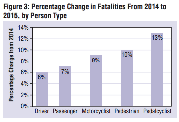 Traffic deaths increased 7.7 percent last year and pedestrians and cyclists saw the biggest increase. Graph: NHTSA