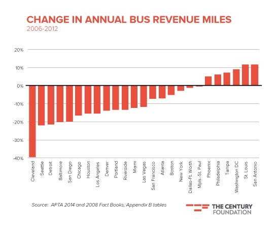 Cleveland's CGRTA has seen bus service fall off a cliff. Graph: The Century Foundation