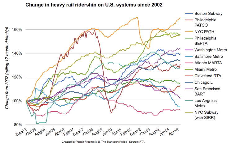 This graph, which is interactive at the Transport Politic, shows how heavy rail systems are faring across U.S. cities.