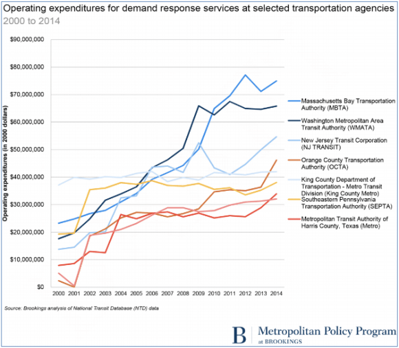 Paratransit costs are rising fast for transit agencies and riders aren't particularly satisfied. Graph: Rudin Center