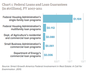 The federal government is the biggest mortgage lender. And the vast majority of its loans support single-family, suburban-style housing. Graph: Regional Plan Association