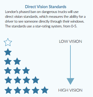 London will grade trucks on a scale from zero to five based on visibility. Graphic via Vision Zero Network