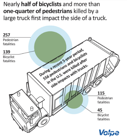 Truck side guards can potentially save lives.