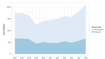 Hit-and-run deaths involving pedestrians and cyclists are soaring. Graph: AAA Foundation