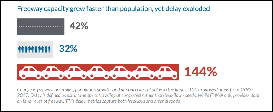 America is Spending Billions Just to Make Traffic Worse