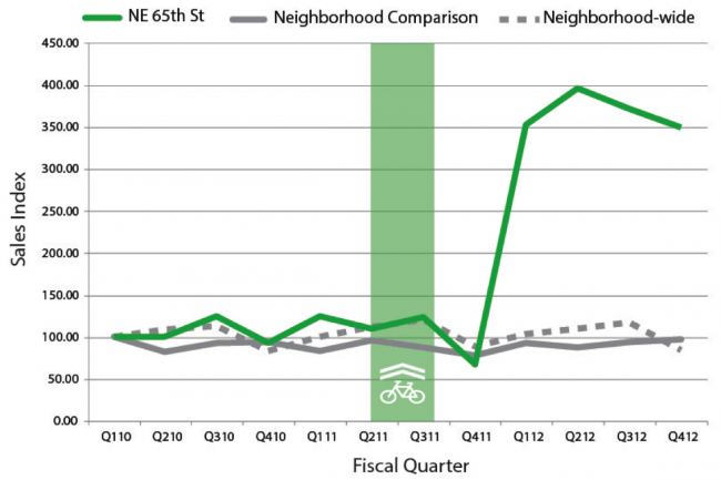 Further Evidence That Road Diets Don't Hurt Businesses – Streetsblog USA