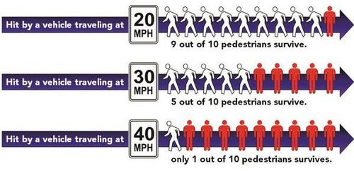 A few miles per hour can mean the difference between life and death for a pedestrian. Image: PEDS Atlanta