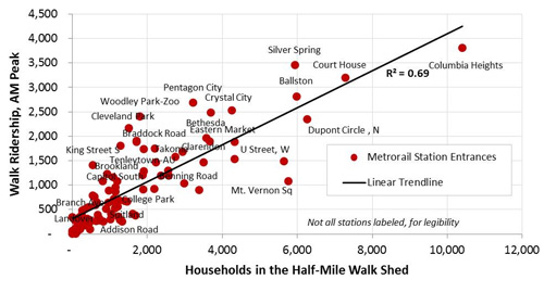 The most highly used Metro stations in DC are also the most walkable. Image: WMATA