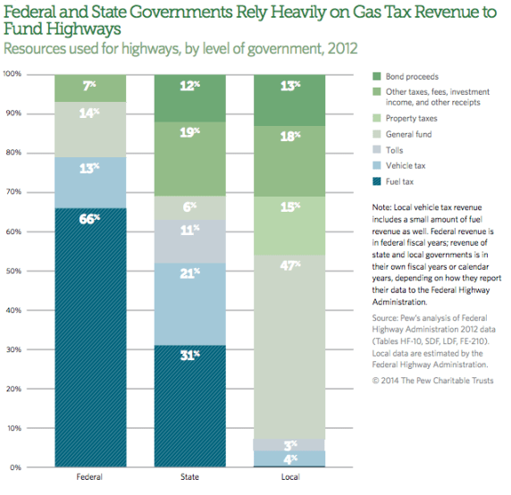 This chart shows what percent of different kinds of roads is paid for by the gas tax. Image: Pew Research Center