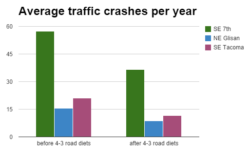 Three road diets in Portland have prevented a total of 252 collisions. Image: Bike Portland