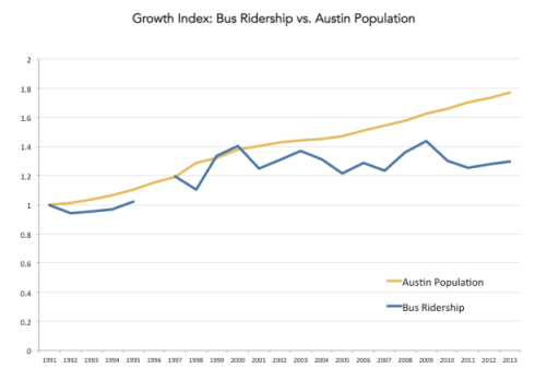 Why isn't Austin's transit ridership keeping pace? Graph: Keep Austin Wonky