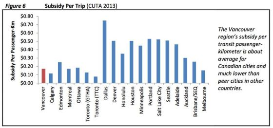 Vancouver's transit system is subsidized at a relatively small rate of 20 cents per ride. Graph: Canadian Urban Transport Association via Human Transport