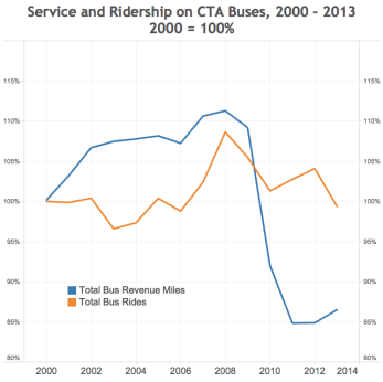 Bus ridership has dipped in Chicago, but not as much as funding, points out Daniel Kay Hertz.