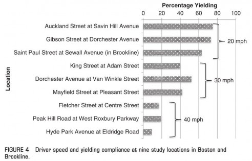 At nine intersections in Boston, drivers were more likely to yield as their speeds were progressively slower. Image: Transportation Research Board