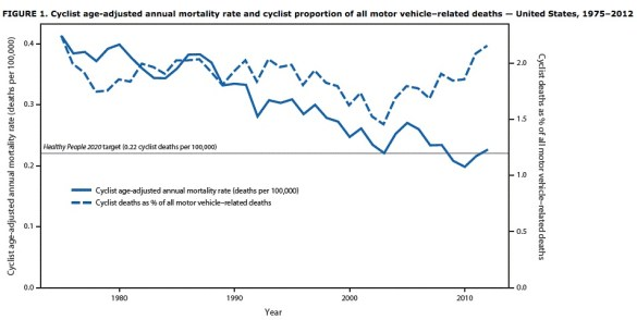 Cyclist age-adjusted mortality rate and cyclist proportion of all motor vehicle-related deaths in the U.S. from 1975 to 2012. Click to enlarge. Graph: CDC