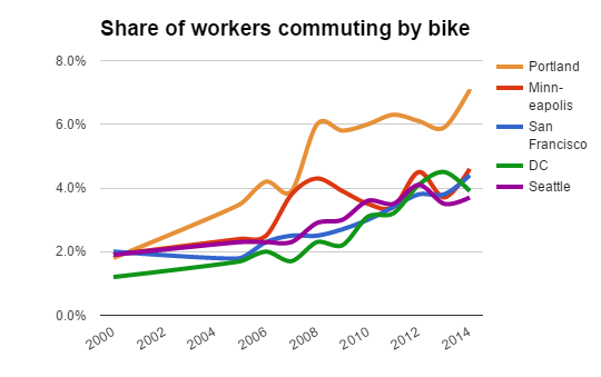 In the race among America's top biking cities, Portland is still the leader of the pack. Graph: Bike Portland