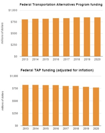 Federal biking and walking funding in the new transportation bill doesn't look so awesome when adjusted for inflation. Graphs: Bike Portland