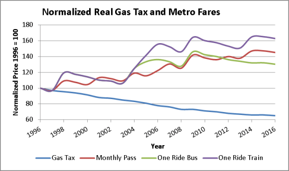 Drivers just got another break on the gas tax, thanks to inflation. Transit riders have no such luck. Graph: Next STL