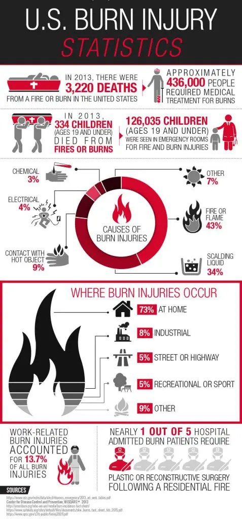 burn injury attorney daniel kim