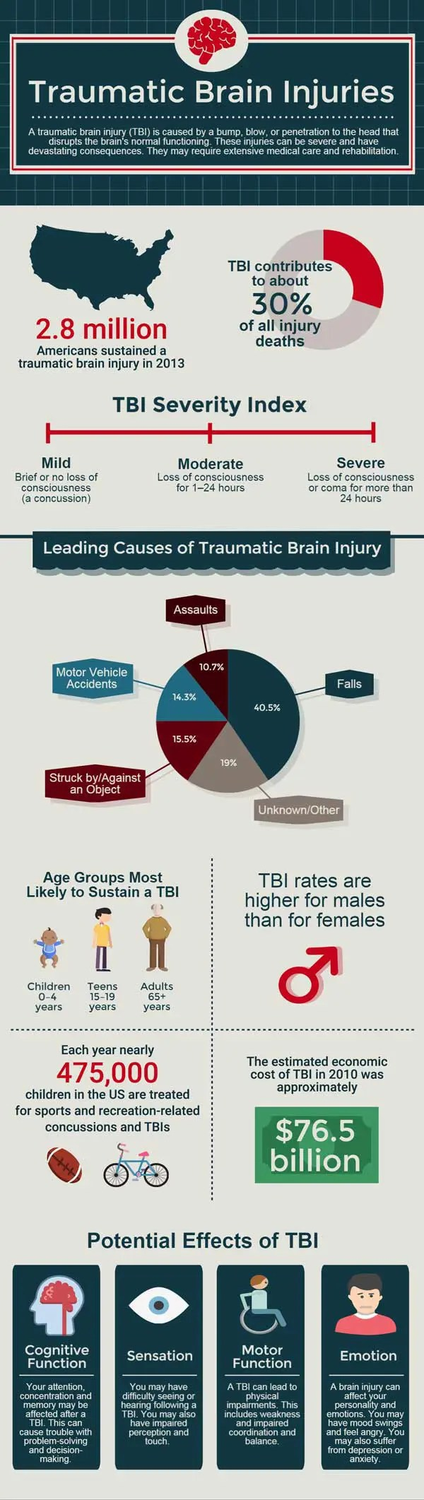 Traumanic Brain Injury FAQ