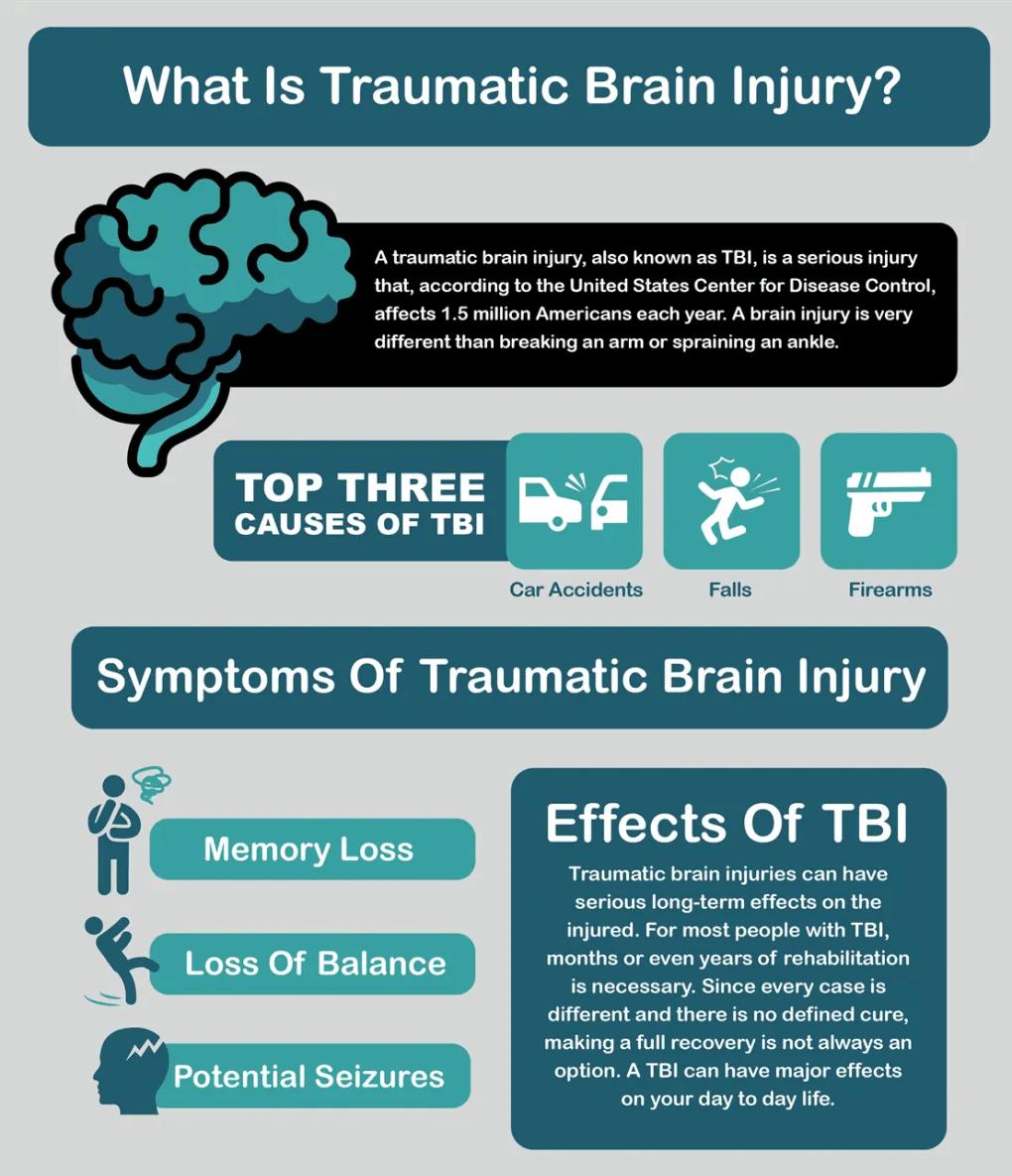 Traumatic_Brain_Injury_Infographic