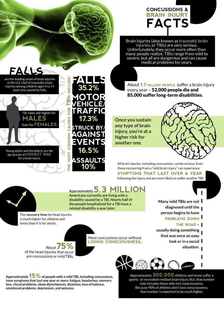 brain injury facts