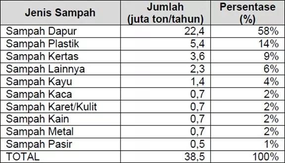 Data Statistik Sampah Di Indonesia