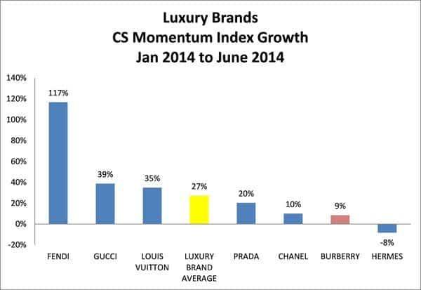 Индекс роста брендов женских сумок