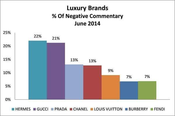Процент негативных комментариев в сети о люксовых брендовых сумках