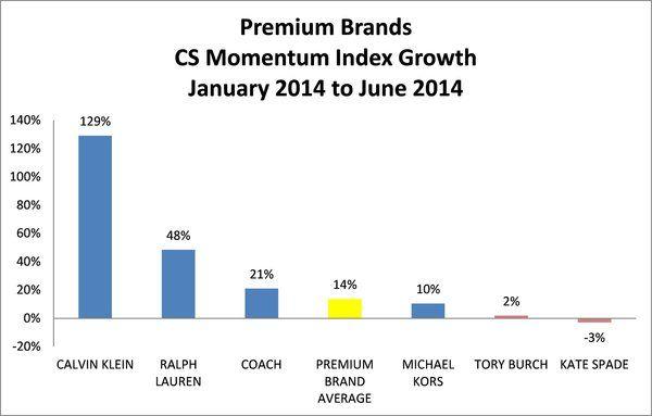 Индекс роста премиум брендов женских сумок