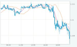 ユーロドル値動きのチャート