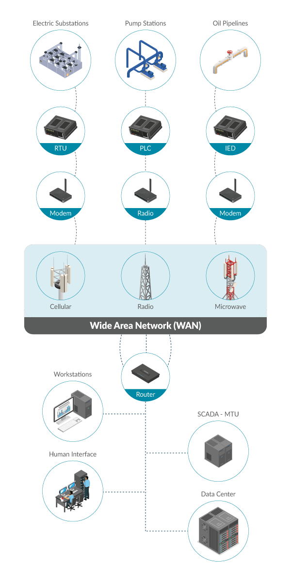 SCADA Cellular Communications Solutions Infographic