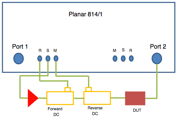 High power measurement setup with Planar 814/1