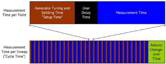 Measurement Time with USB VNAs