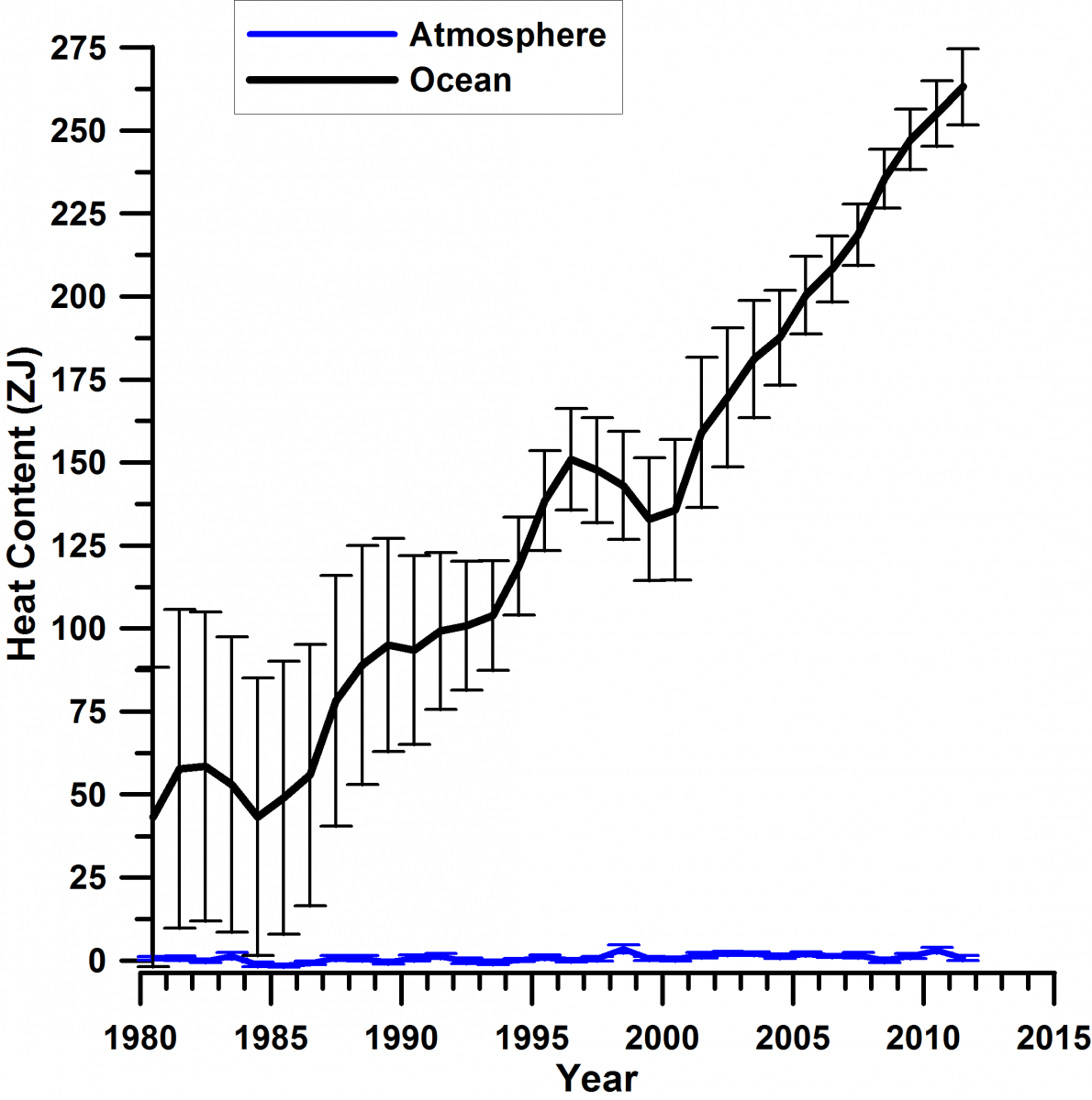 A New Look At The Global Warming Hiatus As A Redistribution Of Energy In The Earth S System