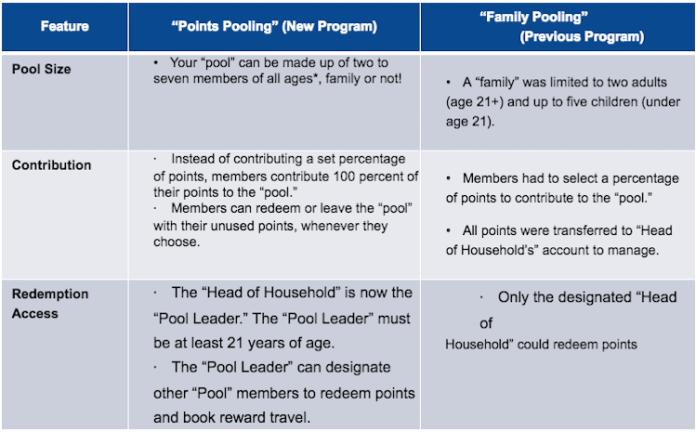 jetblue-points-pooling-improved-2.png