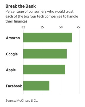 consumer-trust-big-four-tech-compaies.jpg