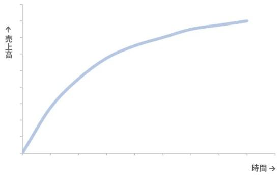 売上グラフ1