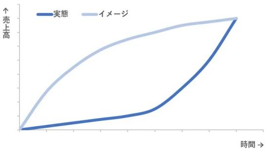 売上グラフ2
