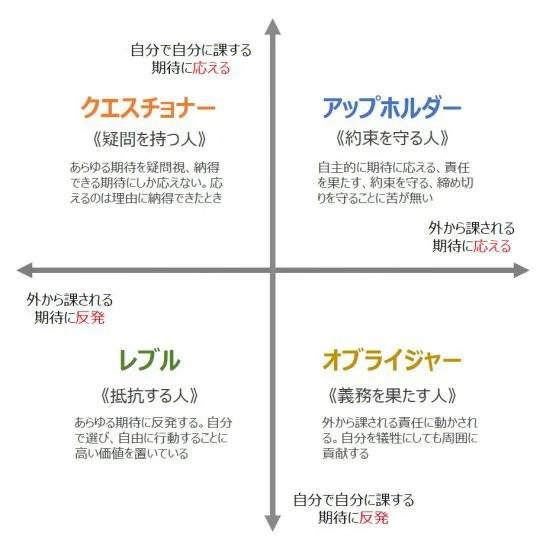 人のパターン分類