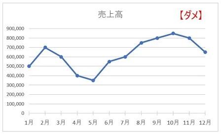 ダメな折れ線グラフ