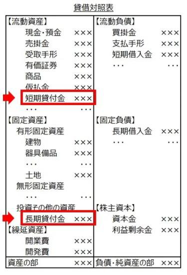 貸借対照表5