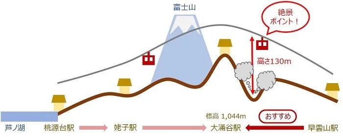 箱根ロープウェイ路線図