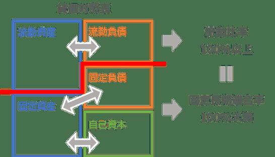 流動比率と固定長期適合率の関係図
