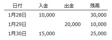 預金データ 正