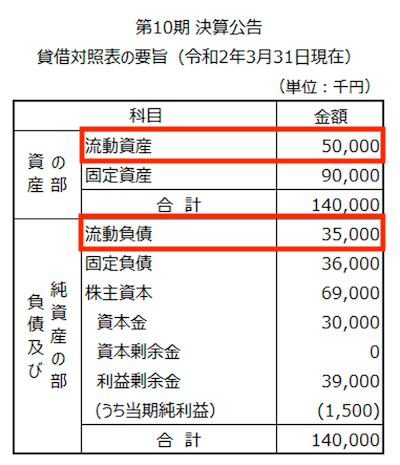 貸借対照表の要旨・流動比率
