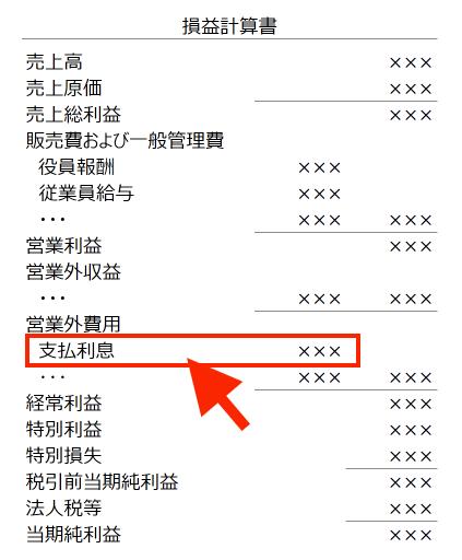 利息の決算書表示【会社編】